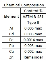Zinc Type II chemical Comp