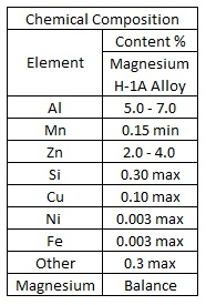Magnesium H-1A Alloy Chemical Composition