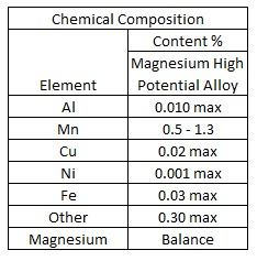 Magnesium High Potential Alloy