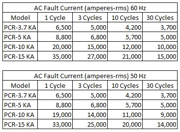 Dairyland PCR Fault Chart